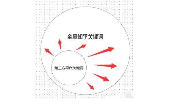 知乎蓝海2000W流量机会掘金指南 获取知乎流量的正确姿势插图13
