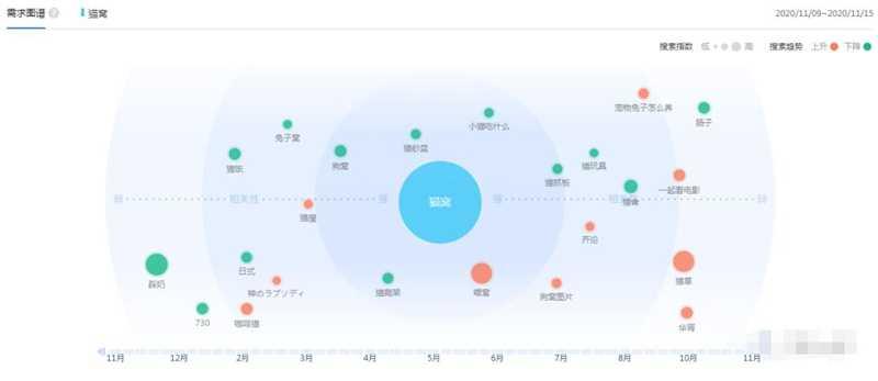 冷门猫窝项目实操笔记 一个蓝海细分领域项目价值上万插图1